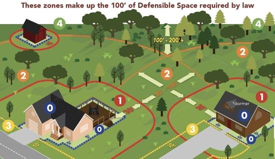 Map of defensible Space
