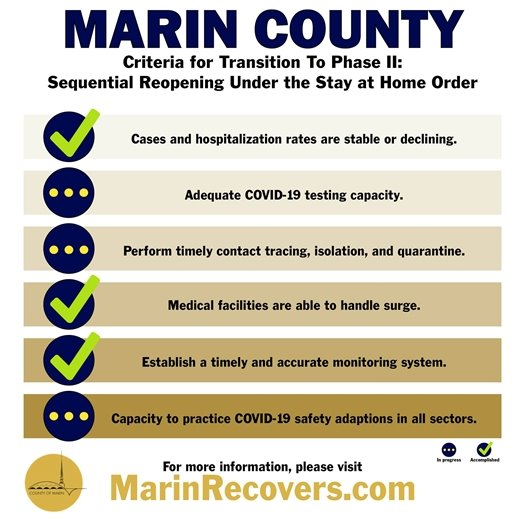 Marin Recovers Phases