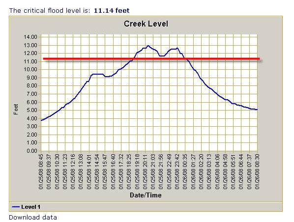 image of creek flood gauge